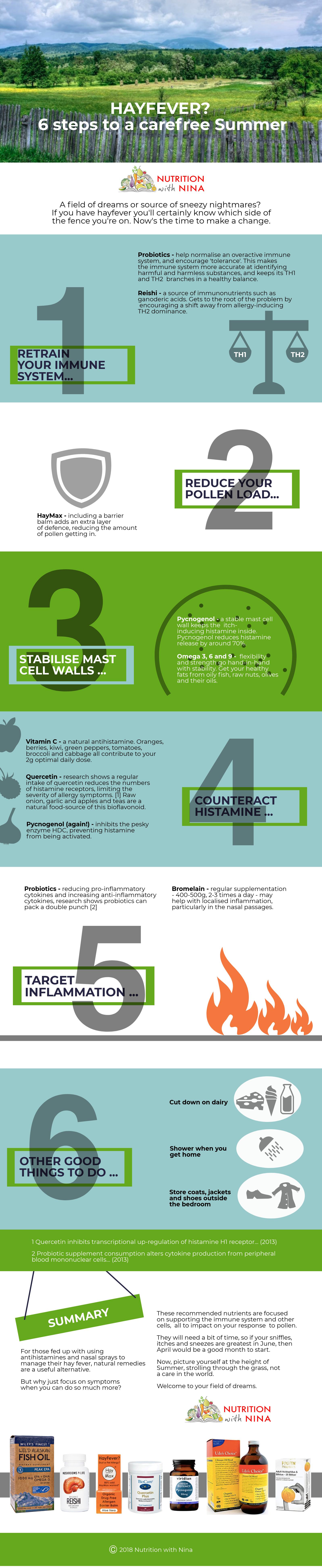 Infographic on Hayfever