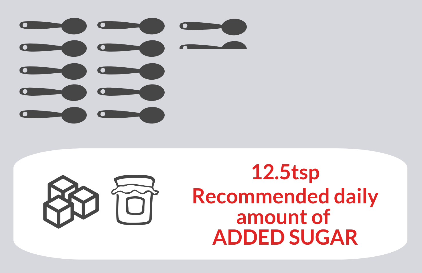 12.5 teaspoons the RDA of added sugar