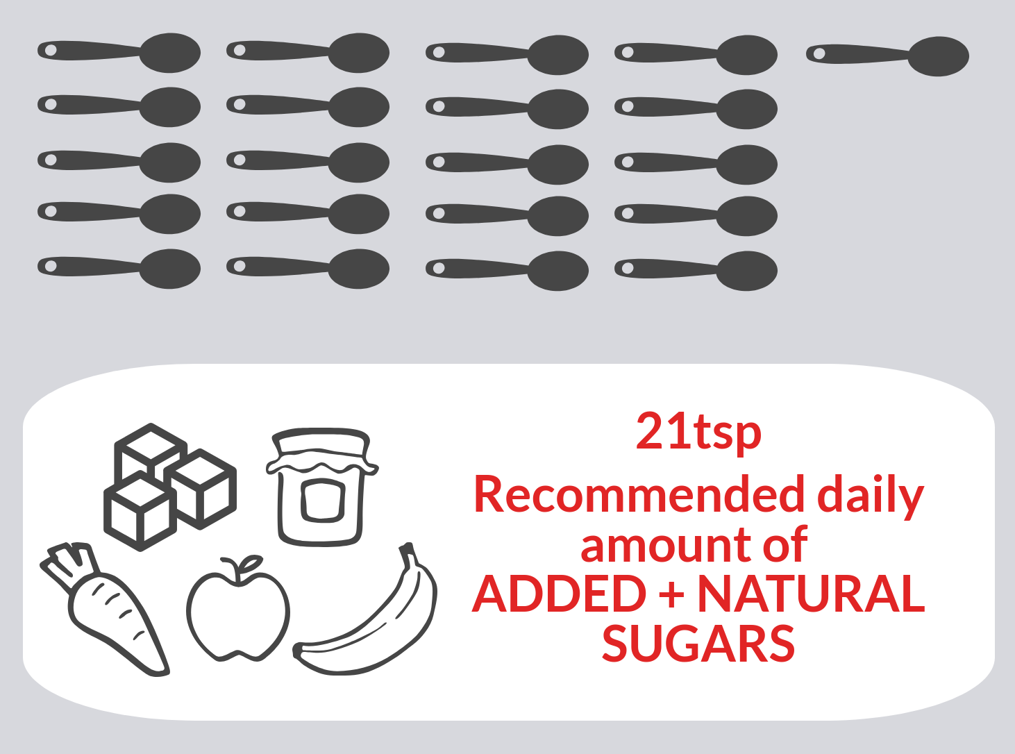 21 teaspoons RDA of total sugars