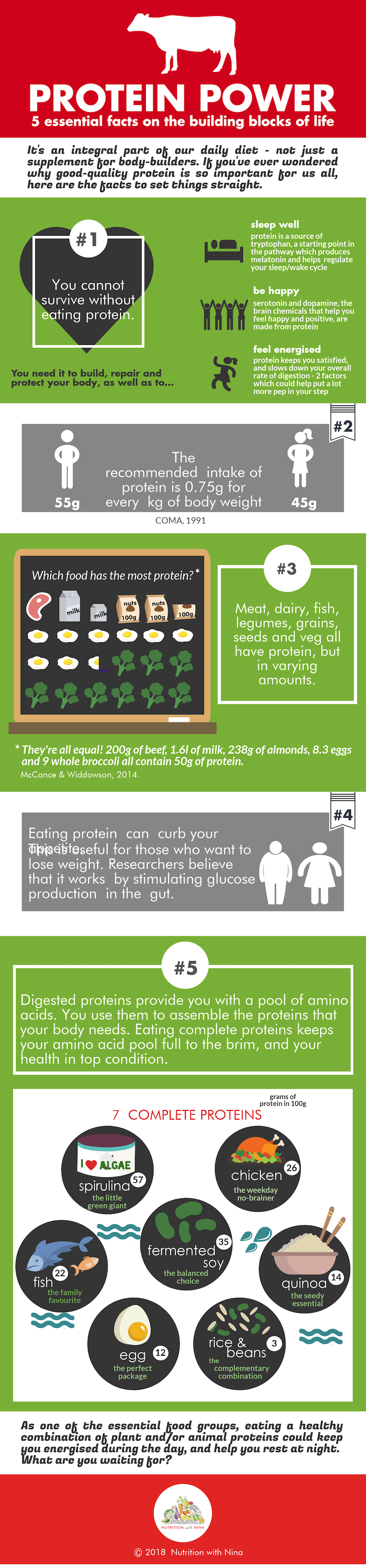 What's the point of eating protein? 5 fact infographic by Nutrition with Nina